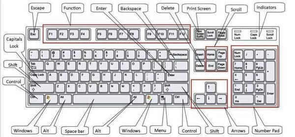 Những tổ hợp phím tắt hay khi sử dụng máy tính Windows.